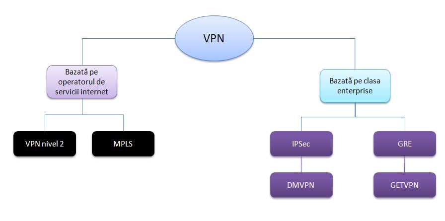 Arhitectura unui VPN